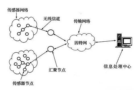 探讨传感器网络自组织方式的三个步骤