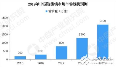 安防企业是中国智能锁行业是一股不容小觑的力量