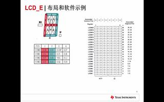 MSP430FR4x2x微控制器的外设设计技术(1)
