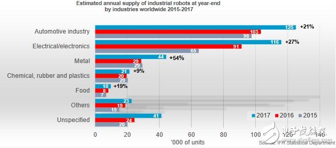 中国逐渐成长为世界工业重镇的邻国 未来机器人重要的定居地