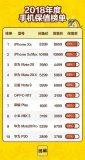 闲鱼发布了2018年手机交易的多项榜单