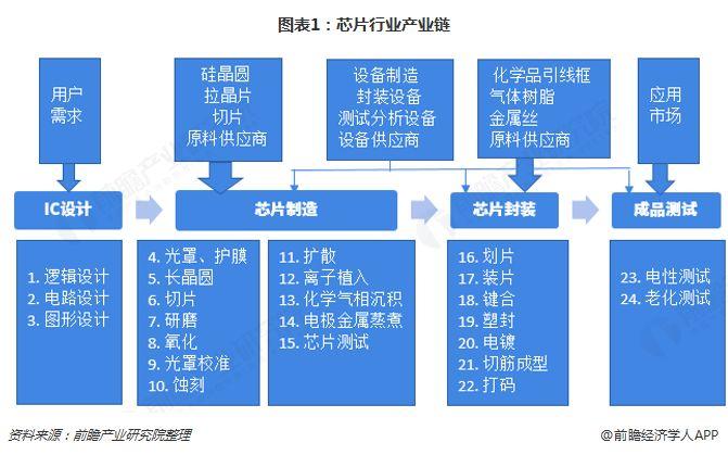 中国芯片产业全景图大盘点