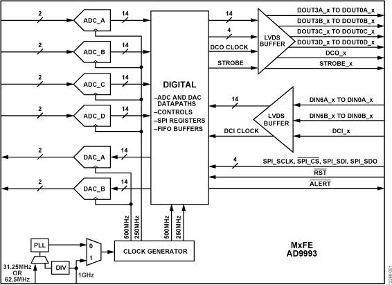 AD9993 集成式混合信号前端 MxFE