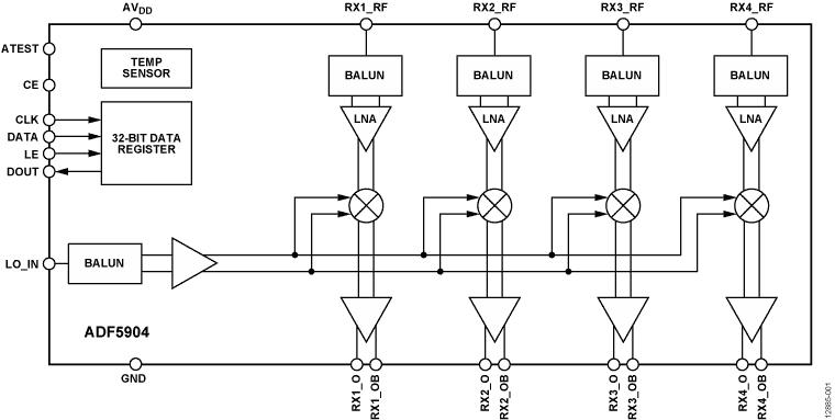 ADF5904 4通道、24 GHz接收机下变频器