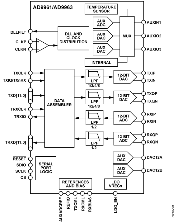 AD9961 10/12位、低功耗、宽带MxFE