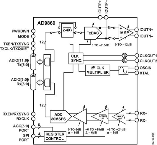 AD9869 宽带调制解调器混合信号前端