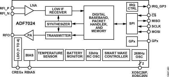 ADF7024 易用、低功耗、次GHz、ISM/...