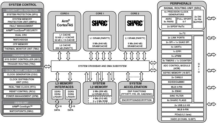 ADSP-SC589 双核SHARC+和ARM Cortex-A5 SOC、双通道DDR、2x以太网、2xUSB、SDIO、PCIe、529-cspBGA
