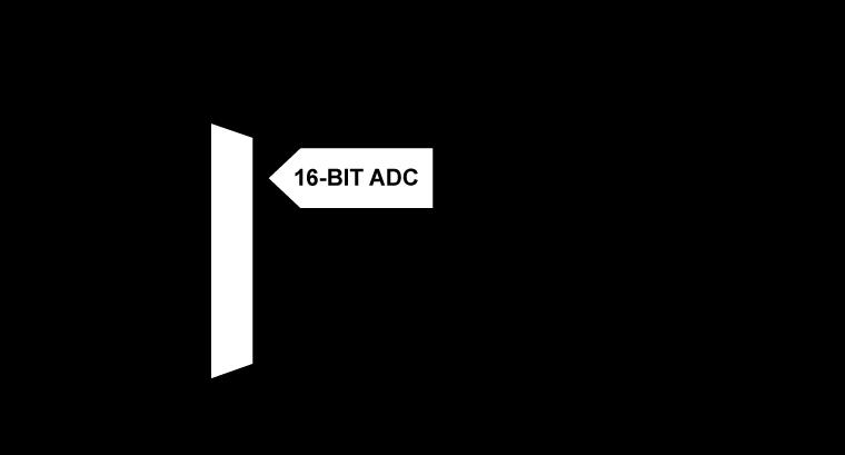 ADUCM355 具有化学传感器接口的精密模拟微...