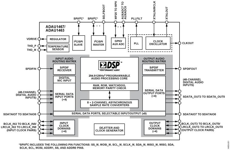 ADAU1467 具有扩展内部存储器和 I/O ...
