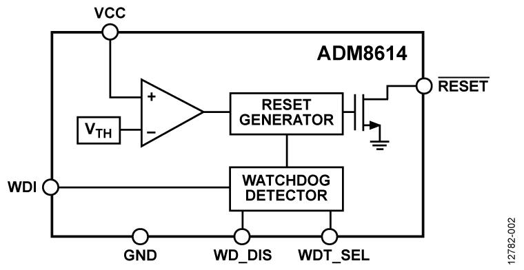 ADM8614 具有短期和长期看门狗定时器功能的超低功耗电压监控器