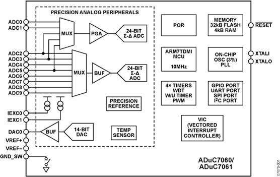 ADUC7061 低功耗、精密模拟微控制器、双通...