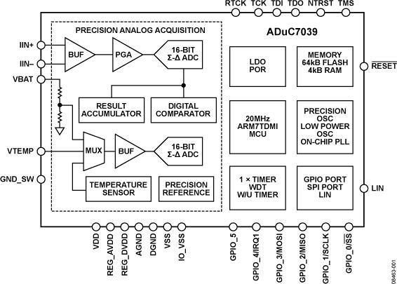 ADUC7039 车用集成精密电池传感器