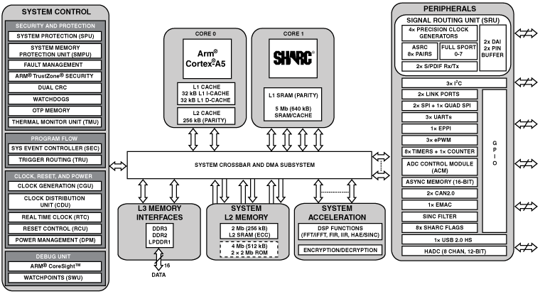 ADSP-SC582 單核SHARC+和ARM Cortex-A5 SOC、DDR、以太網、USB、349-cspBGA