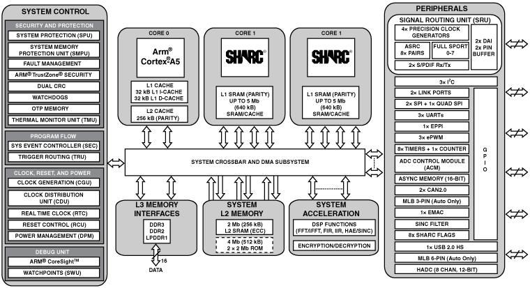 ADSP-SC584 双核SHARC+和ARM Cortex-A5 SOC、DDR、以太网、USB、349-cspBGA
