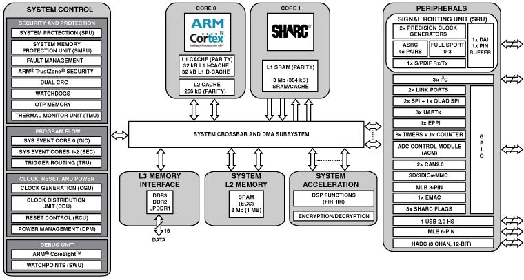 ADSP-SC572 单核SHARC+(带384KB L1)、ARM Cortex-A5、1MB共用的L2、DDR、千兆以太网、USB、SDIO、400-cspBGA