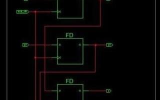 FPGA设计中coding之前的五条铁律