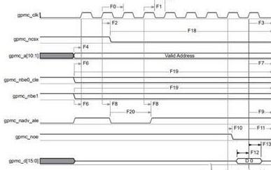 FPGA设计的接口模块