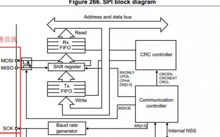 基于STM32F0的SPI通信的FLASH程序分析