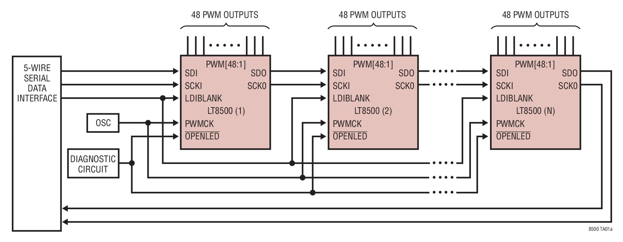LT8500 具 12 位分辨率和 50MHz ...