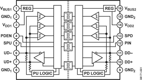 ADUM4160 全速/低速USB数字隔离器