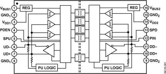ADUM3160 全速/低速USB数字隔离器