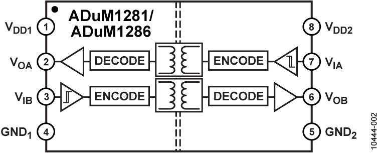 ADUM1281 3kV rms、默认输出高电平、双通道数字隔离器(1/1通道方向性)