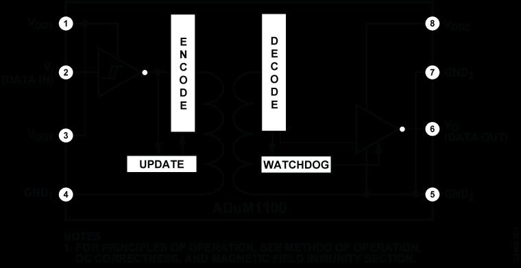 ADUM1100 iCoupler数字隔离器