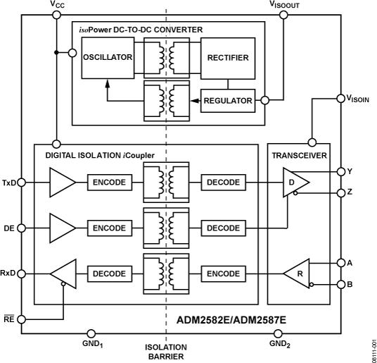 ADM2582E 2.5 kV信号和电源隔离、±15 kV ESD保护、全/半双工RS-485收发器(16Mbps)