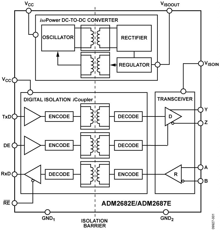 ADM2687E 500 kbps、5 kV rms信号和电源隔离RS-485收发器,提供±15 kV ESD保护