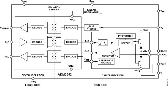 ADM3052 隔离式CAN收发器,集成高压、总线侧线性调节器