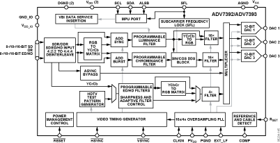 ADV7392 低功耗、芯片级、10位标清/高清...
