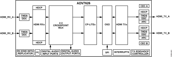 ADV7626 3GHz HDMI 2:2交叉点收发器,集成屏幕显示(OSD)