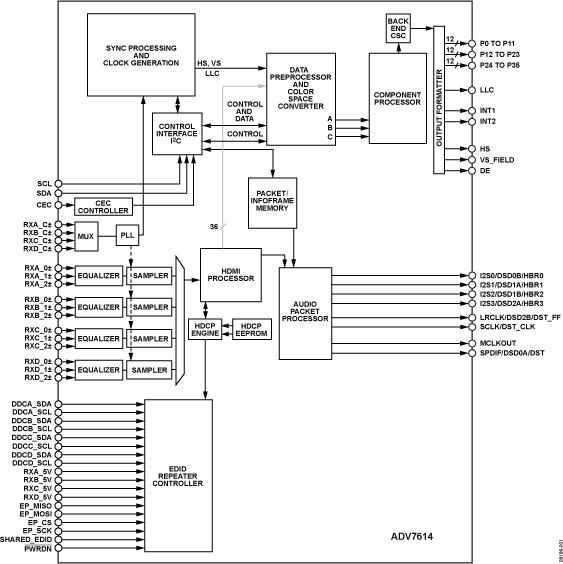 ADV7614 12位深色四通道HDMI接收器