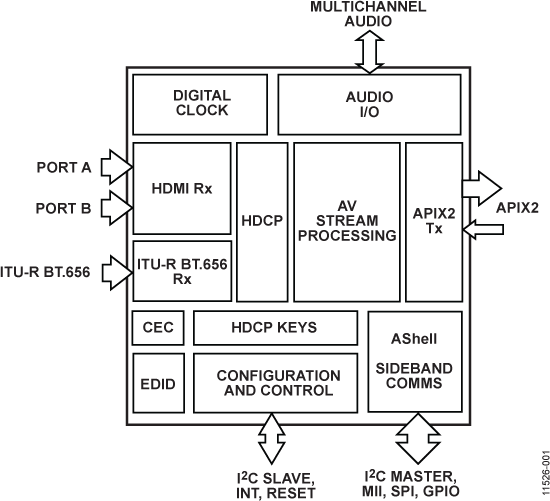 ADV7682 APIX2发送器,支持双端口HDMI和HDCP