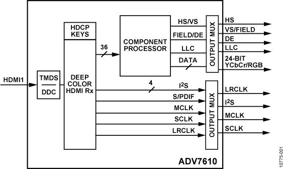 ADV7610 低功耗165 MHz HDMI接收器
