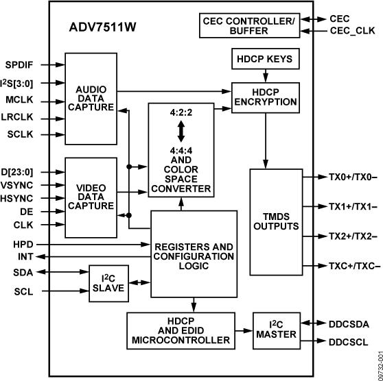 ADV7511W 165 MHz高性能HDMI发送器