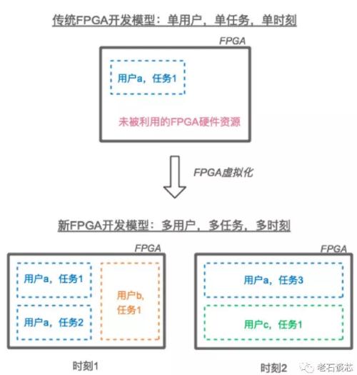 三种主流的FPGA虚拟化技术的实现方法详解