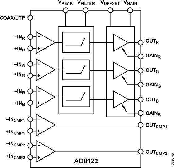AD8122 具有300M可调电缆均衡特性的三通道差分接收器