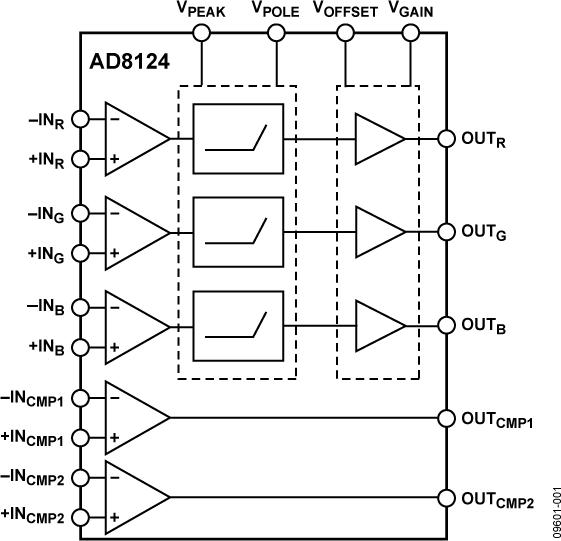 AD8124 具有200米可调电缆均衡特性的三通道差分接收器