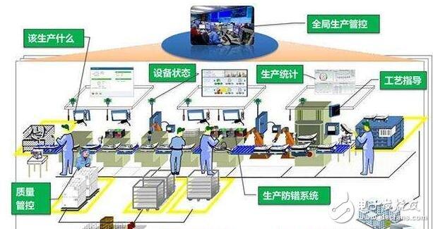 半导体是工业自动化设备的核心_工厂自动化模式如何创造可能?