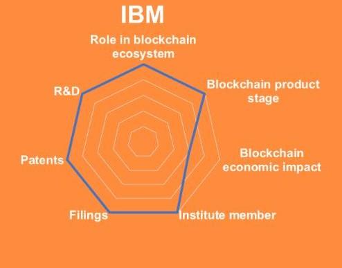 区块链平台将在未来十年内存储全球10%的GDP