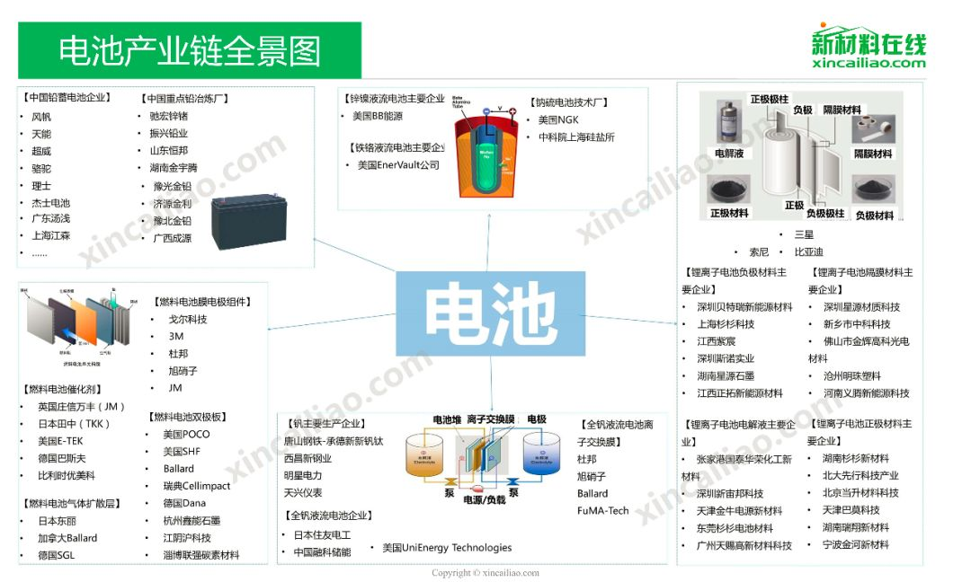 电池产业链全景图和PPT的详细资料介绍