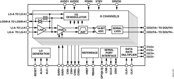 AD9277 八通道LNA/VGA/AAF/14位ADC與CW I/Q解調器