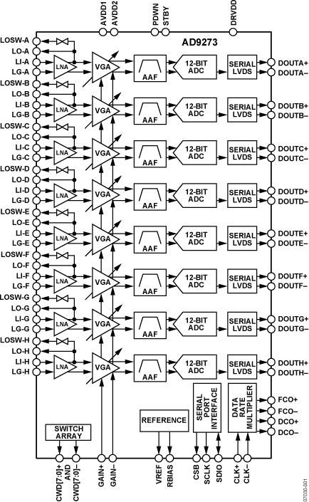 AD9273 八通道LNA/VGA/AAF/ADC與交叉點開關