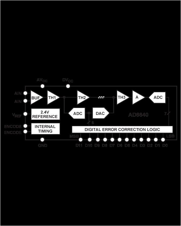 AD6640 多通道、多模式接收机芯片组