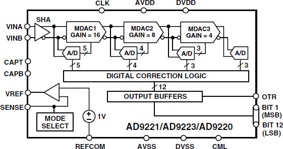 AD9220 完整12位、10.0 MSPS单芯...
