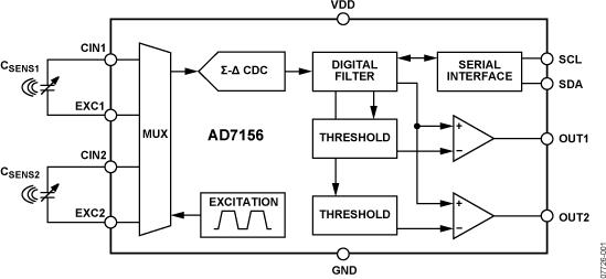 AD7156 超低功耗、1.8 V、3 mm × 3 mm、双通道电容式转换器