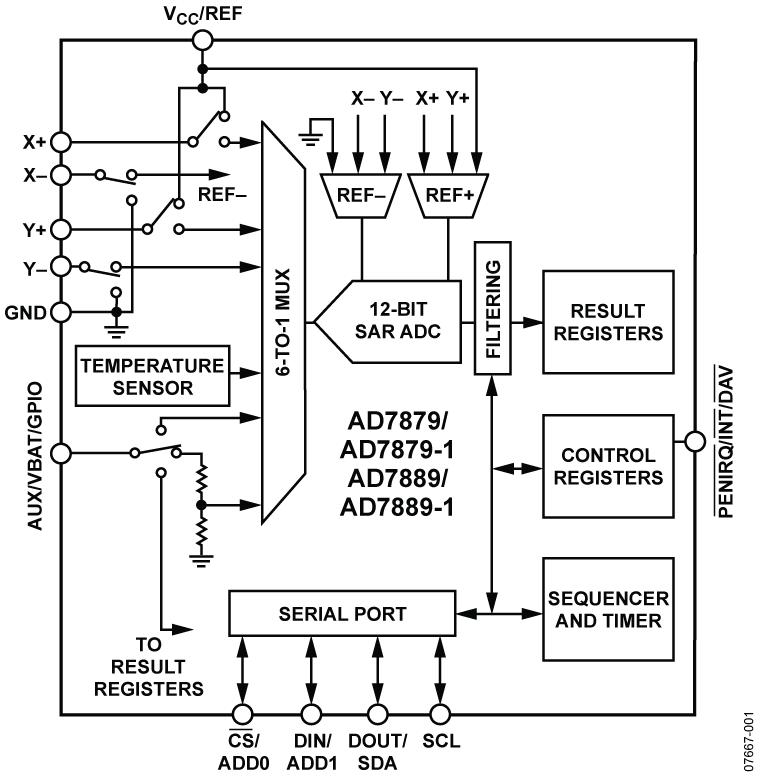 AD7879 用于触摸屏的低成本控制器