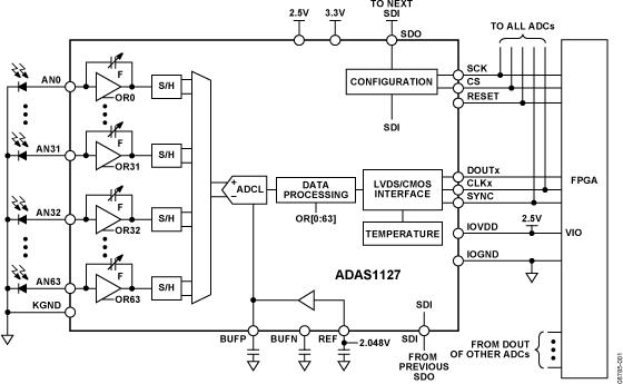 ADAS1127 64通道、24位电流数但更多字ADC